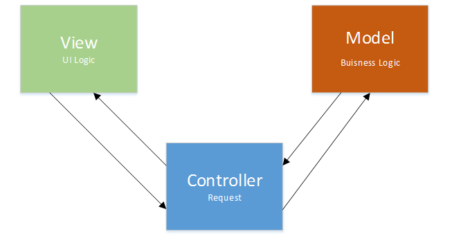 Model View Controller: