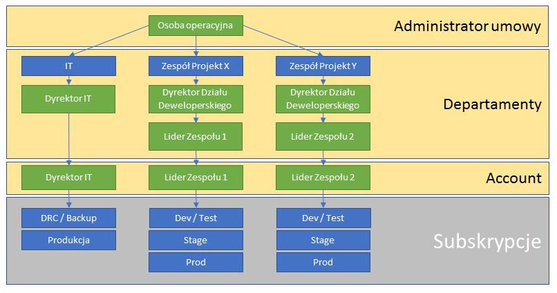 zarządzanie umową Azure
