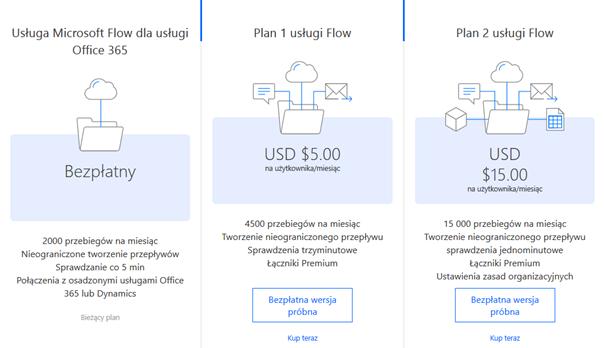 Microsoft flow plan licencji