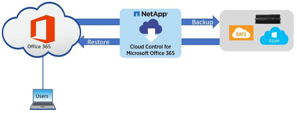 Cloud Control for Microsoft Office 365