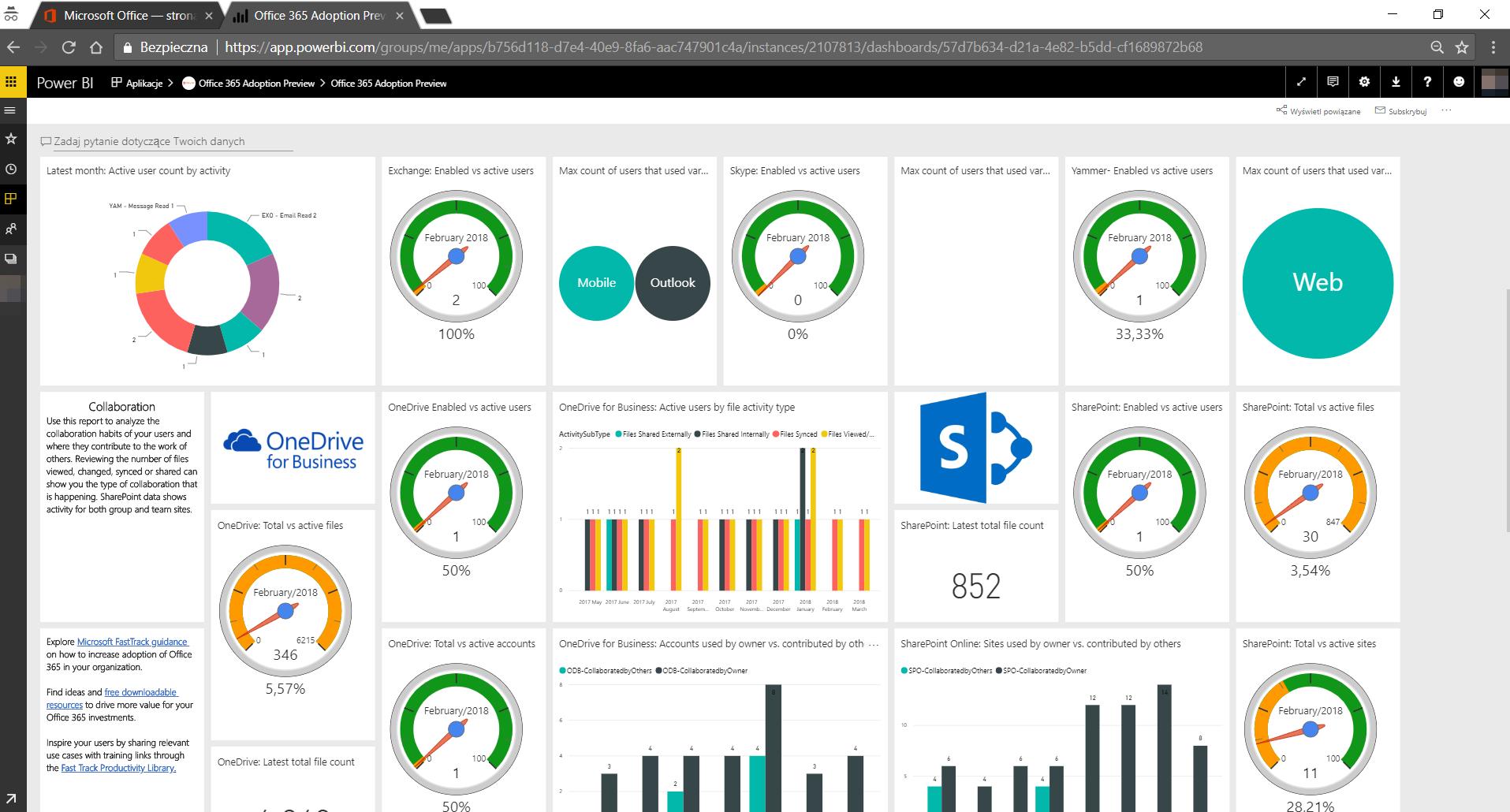 Przykładowy raport PowerBI przedstawiający użycie Office 365