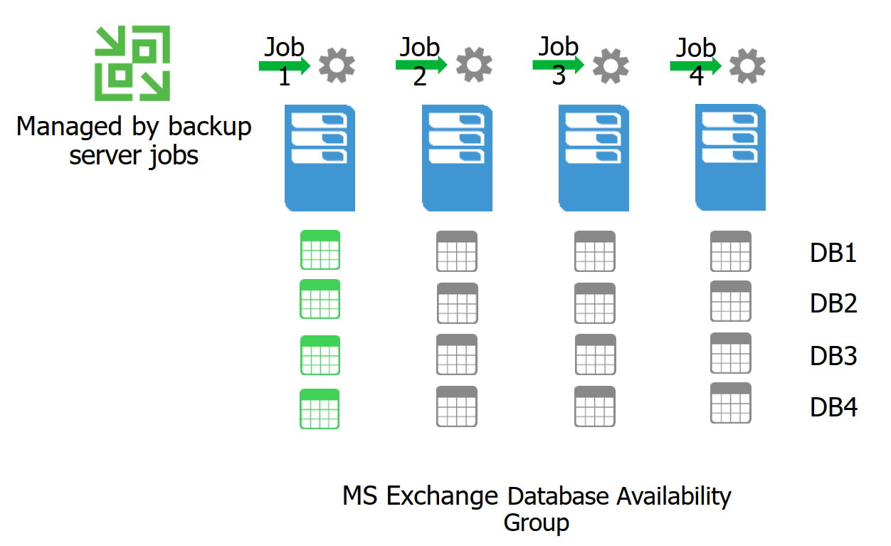 MS Exchange Database Availability Group