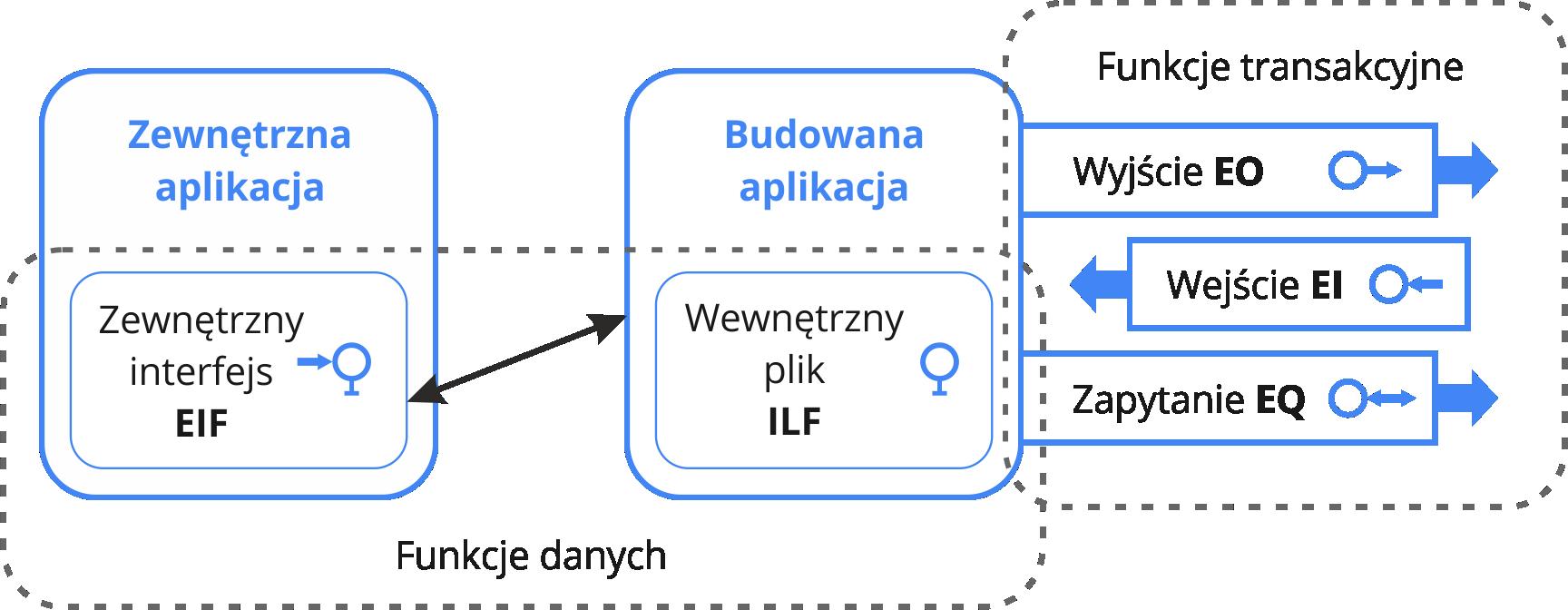 Główne założenia metodyki IFPUG