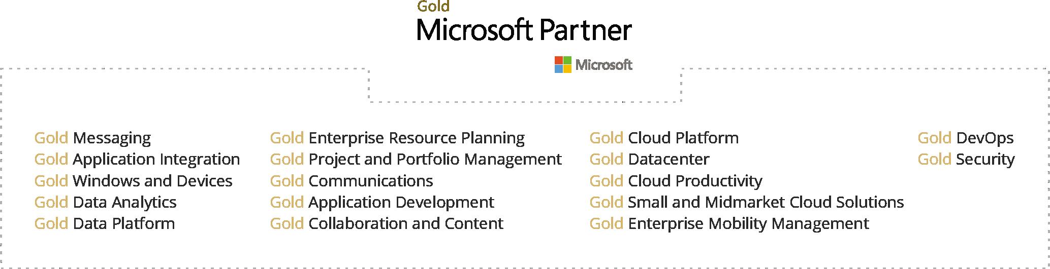 Oferta Cloud APN Promise