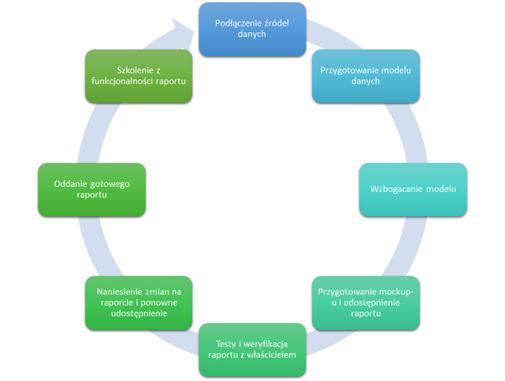 Priorytety różnych obszarów analityki w organizacjach 2