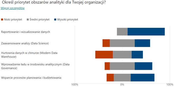 Priorytety różnych obszarów analityki w organizacjach